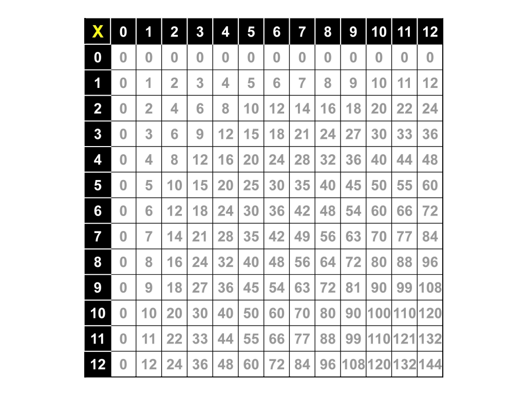 Multiplication chart that goes to 12 100 multiplication chart multiplication chart that goes up to 12 multiplication table nvjuhfo Gallery